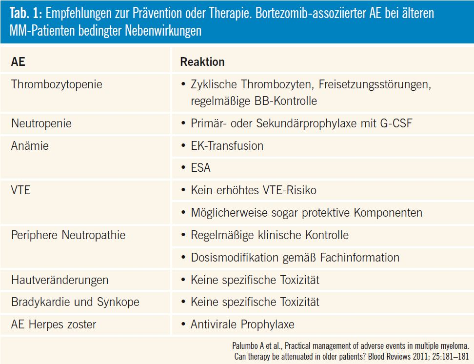 unfraktioniertes heparin thromboseprophylaxe