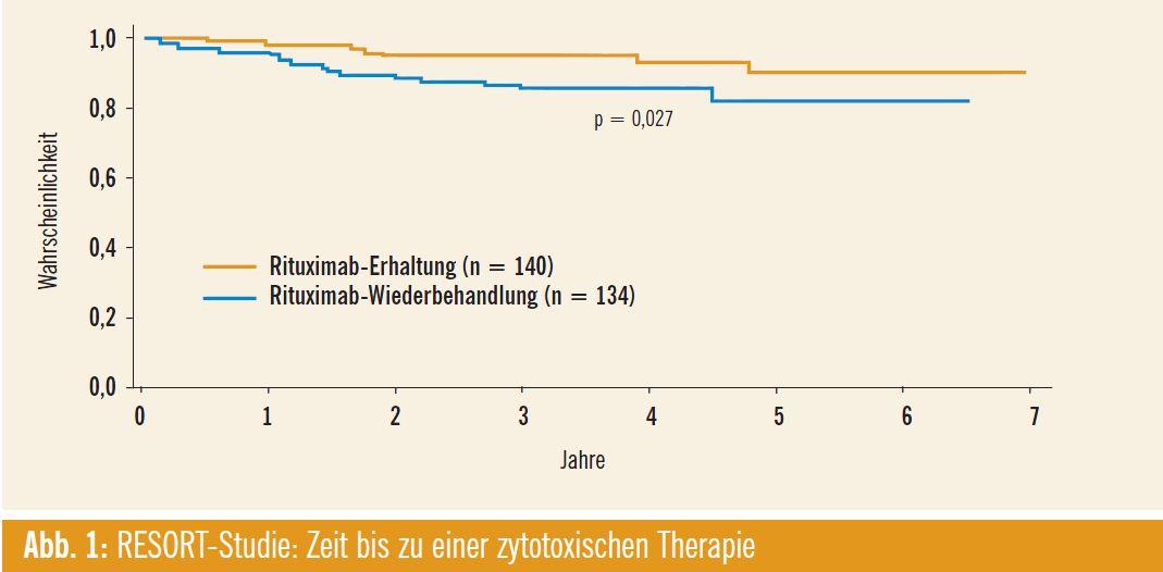 mantelzell lymphom stadium iv b  blog für jacken und twists
