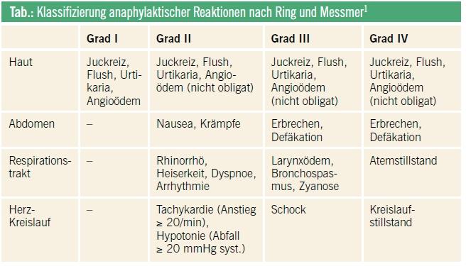 anaphylaxie leitlinie erc