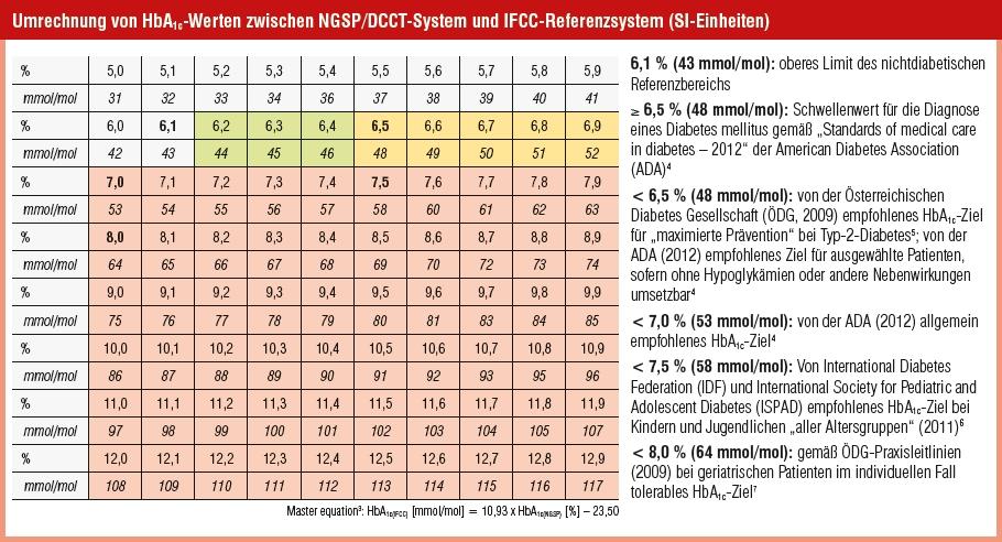 Umrechnung der Blutzuckerwerte bei Diabetes