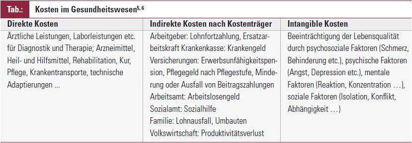 Grundlagen Der Pharmakoökonomie Fakten Der Rheumatologie Medmedia