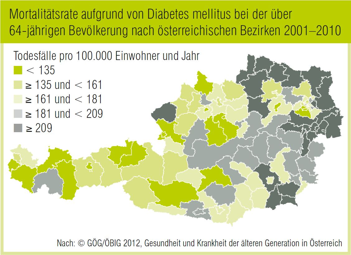 Diabetes 1 Lebenserwartung Typ