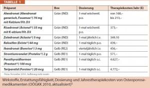 """Compliance Radar Osteoporose - Compliance ist essenziell"