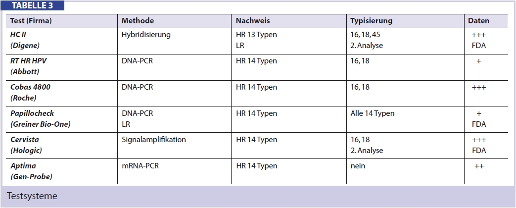 Hpv high risk by pcr. Meniu cont utilizator