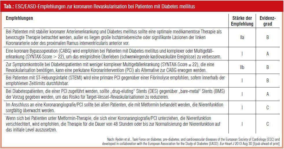 ESC/EASD Guidelines on Diabetes, Pre-Diabetes and Cardiovascular Diseases