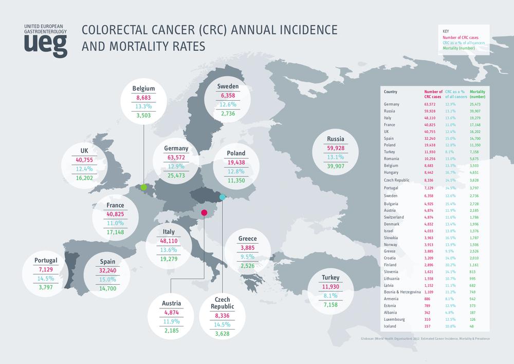 22. United European Gastroenterology Week (UEGW) | MedMedia