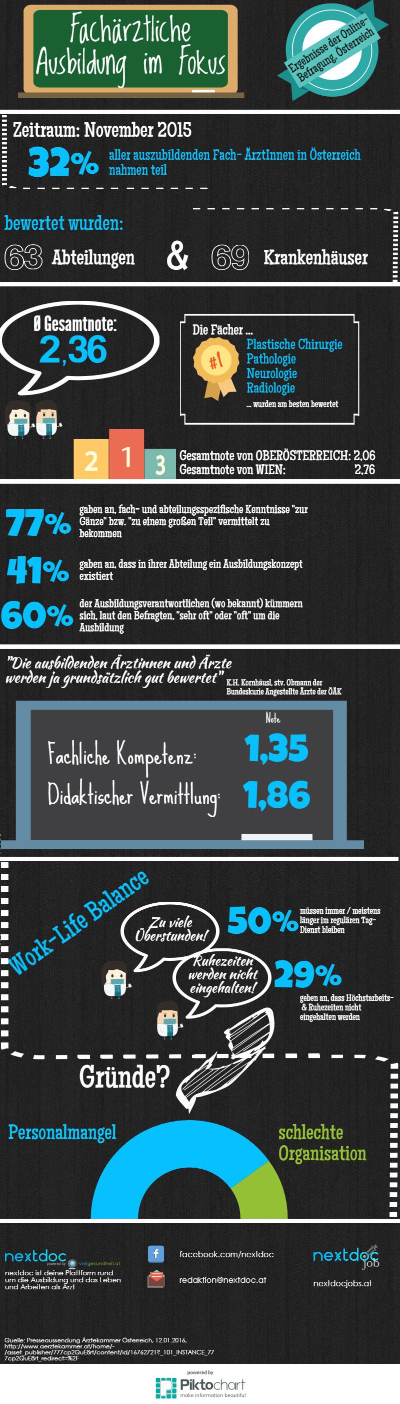 infografik umfrage aerztliche ausbildung