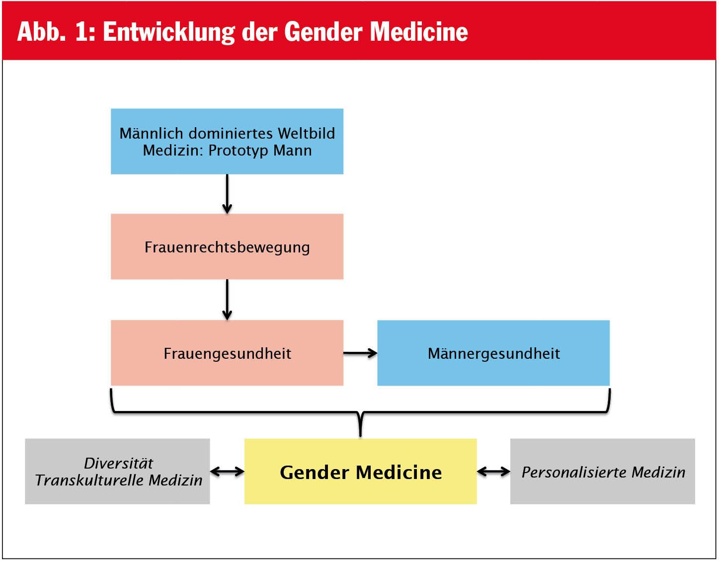 Gendermedizinin der täglichen Praxis | Ärzte Krone | MedMedia