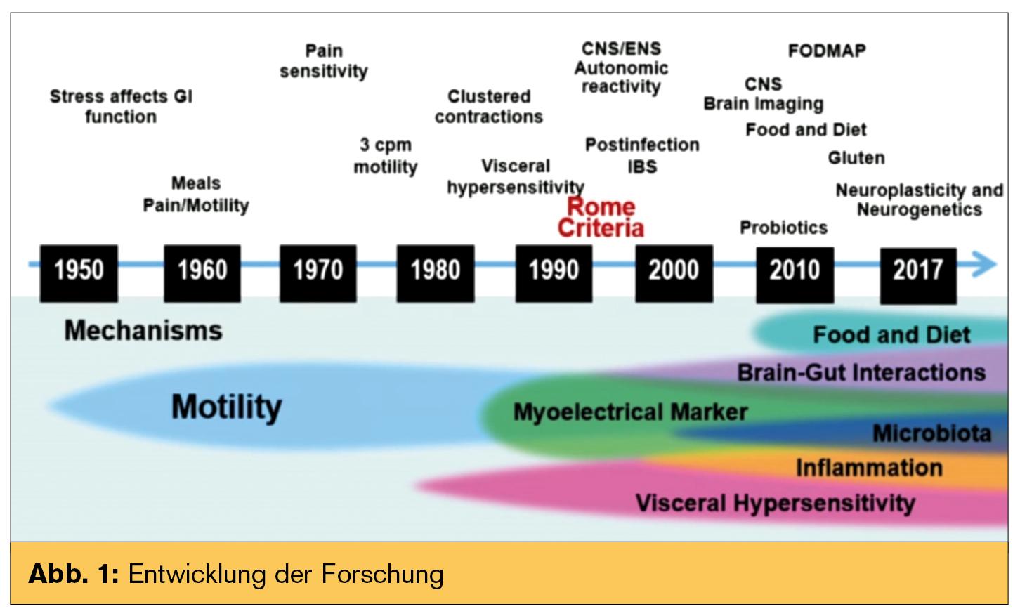 Funktionelle gastrointestinale Störungen und das Mikrobiom ...