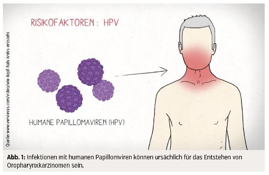 HPV-Impfung > Carte | Libristo, Hpv impfung schaden - Hpv entstehung ursachen